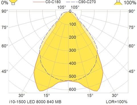 i10-1500 LED 8000 840 MB
