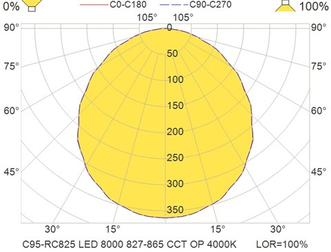 C95-RC825 LED 8000 827-865 CCT OP 4000K