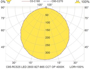 C95-RC525 LED 2600 827-865 CCT OP 4000K