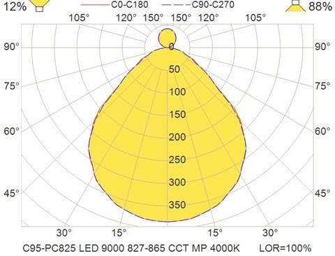 C95-PC825 LED 9000 827-865 CCT MP 4000K