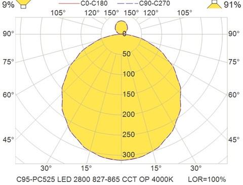 C95-PC525 LED 2800 827-865 CCT OP 4000K