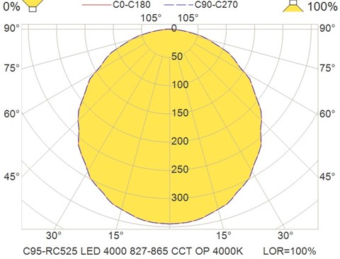 C95-RC525 LED 4000 827-865 CCT OP 4000K