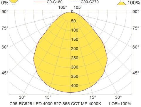 C95-RC525 LED 4000 827-865 CCT MP 4000K