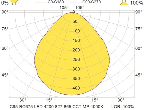 C95-RC675 LED 4200 827-865 CCT MP 4000K