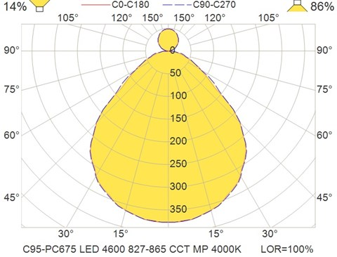 C95-PC675 LED 4600 827-865 CCT MP 4000K
