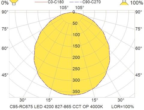 C95-RC675 LED 4200 827-865 CCT OP 4000K