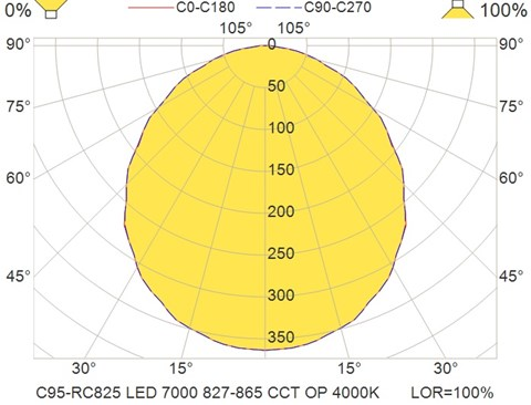 C95-RC825 LED 7000 827-865 CCT OP 4000K