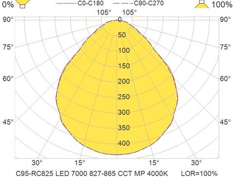 C95-RC825 LED 7000 827-865 CCT MP 4000K