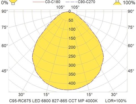 C95-RC675 LED 6800 827-865 CCT MP 4000K