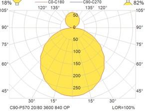 C90-P570 20-80 3600 840 OP