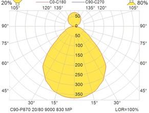 C90-P870 20-80 9000 830 MP