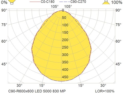 C90-R600x600 LED 5000 830 MP