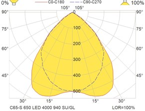 C65-S 650 LED 4000 940 SU-GL