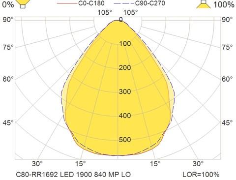 C80-RR1692 LED 1900 840 MP LO