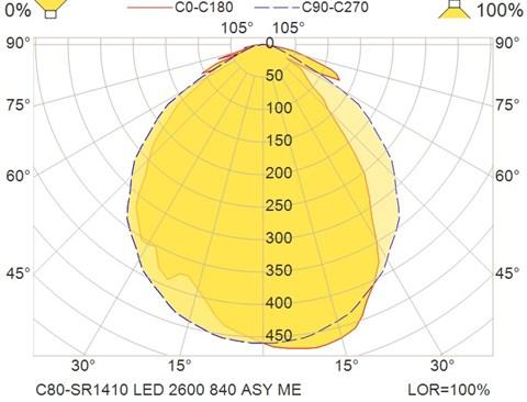 C80-SR1410 LED 2600 840 ASY ME