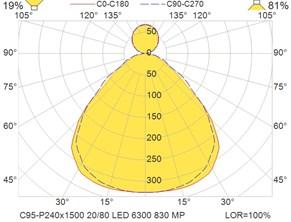 C95-P240x1500 20-80 LED 6300 830 MP