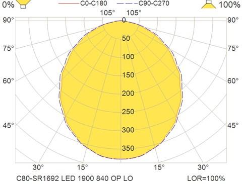 C80-SR1692 LED 1900 840 OP LO