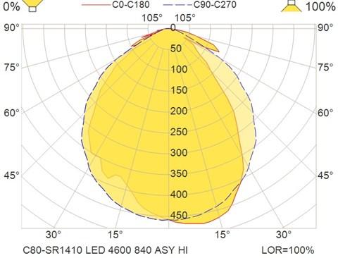C80-SR1410 LED 4600 840 ASY HI