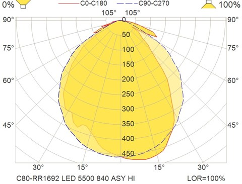 C80-RR1692 LED 5500 840 ASY HI