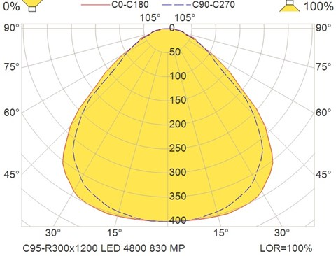 C95-R300x1200 LED 4800 830 MP