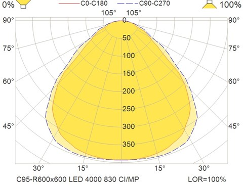 C95-R600x600 LED 4000 830 CI-MP