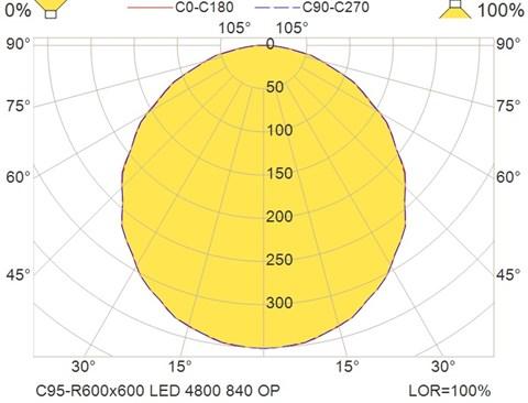C95-R600x600 LED 4800 840 OP