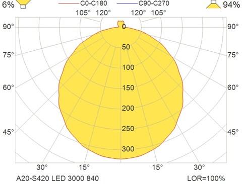A20-S420 LED 3000 840