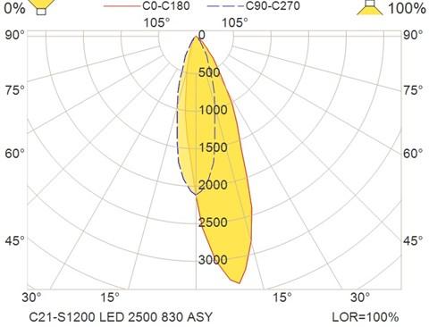 C21-S1200 LED 2500 830 ASY