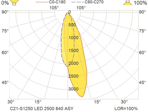 C21-S1250 LED 2500 840 ASY
