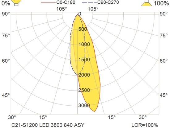 C21-S1200 LED 3800 840 ASY