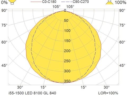 i55-1500 LED 8100 GL 840