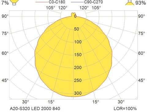 A20-S320 LED 2000 840