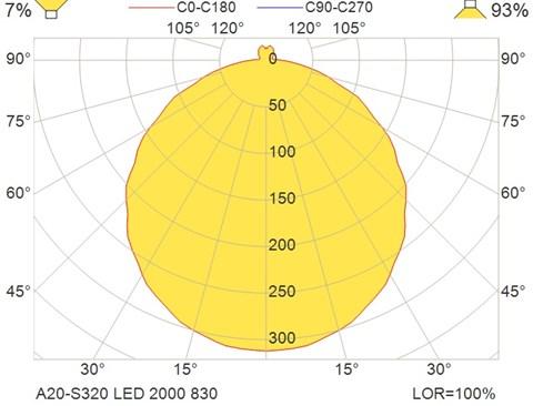 A20-S320 LED 2000 830