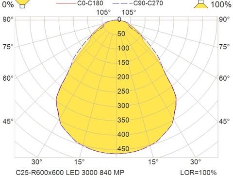 C25-R600x600 LED 3000 840 MP