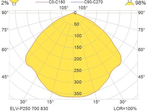 ELV-P250 700 830