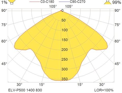 ELV-P500 1400 830
