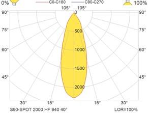 S90-SPOT 2000 HF 940 40°
