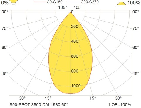 S90-SPOT 3500 DALI 930 60°