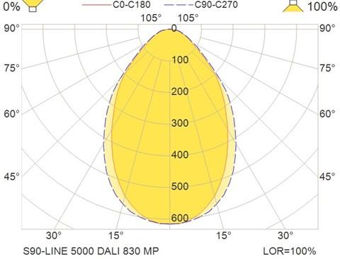 S90-LINE 5000 DALI 830 MP