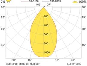 S90-SPOT 3500 HF 930 60°