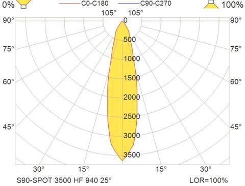 S90-SPOT 3500 HF 940 25°
