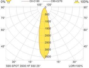 S90-SPOT 3500 HF 930 25°