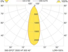 S90-SPOT 3500 HF 930 40°