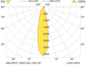 S90-SPOT 3500 DALI 940 25°
