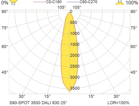 S90-SPOT 3500 DALI 930 25°