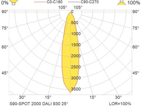 S90-SPOT 2000 DALI 930 25°