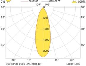 S90-SPOT 2000 DALI 940 40°