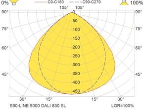 S90-LINE 5000 DALI 830 SL