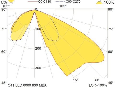 O41 LED 6000 830 MBA