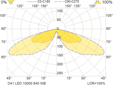 O41 LED 10000 840 WB